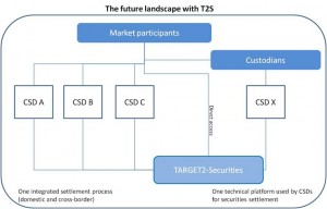 Future landscape T2S